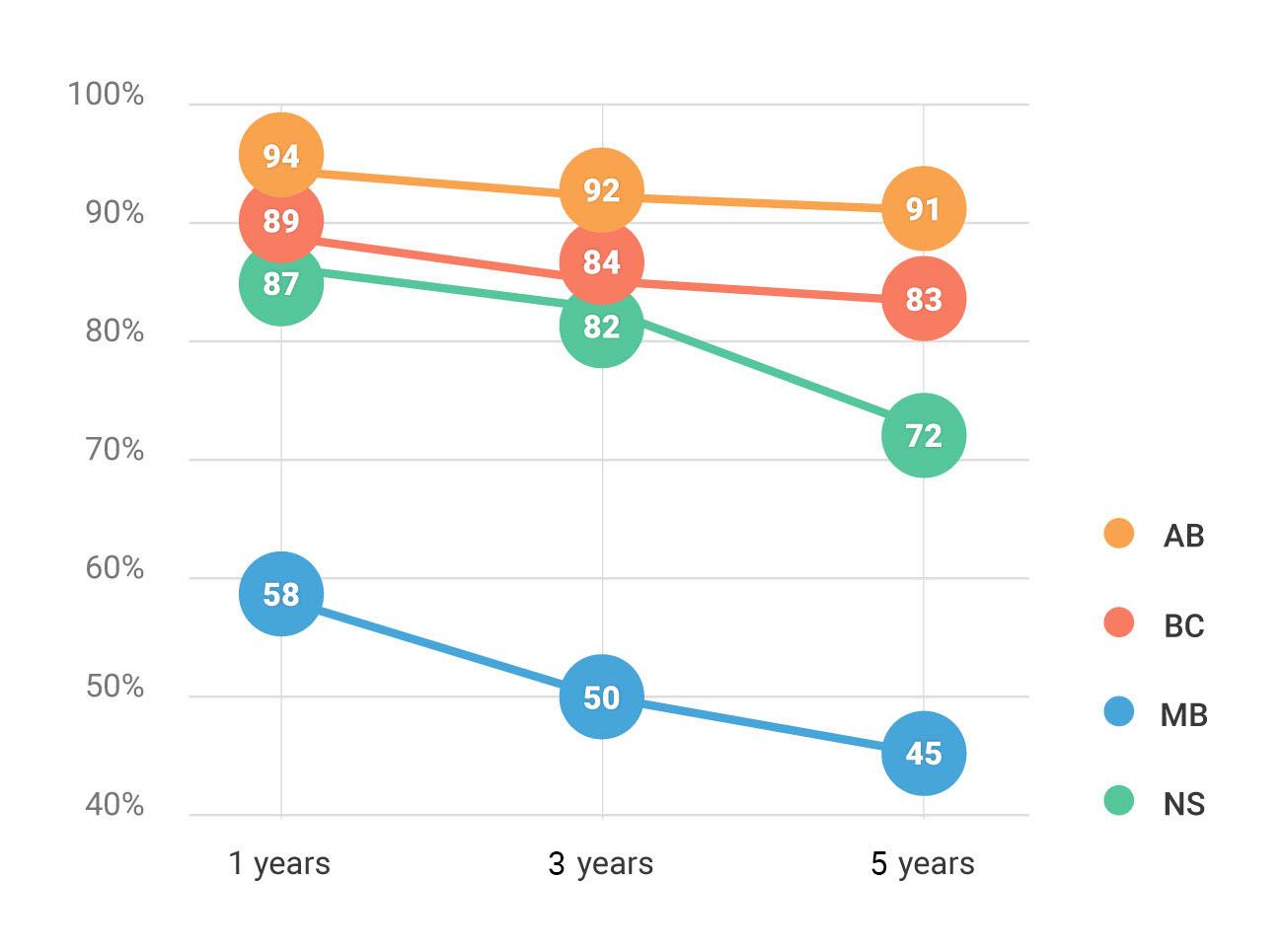 Fig. 1 Refugee retention in Alberta, BC, Manitoba, and Nova Scotia, 2010-2012 cohorts