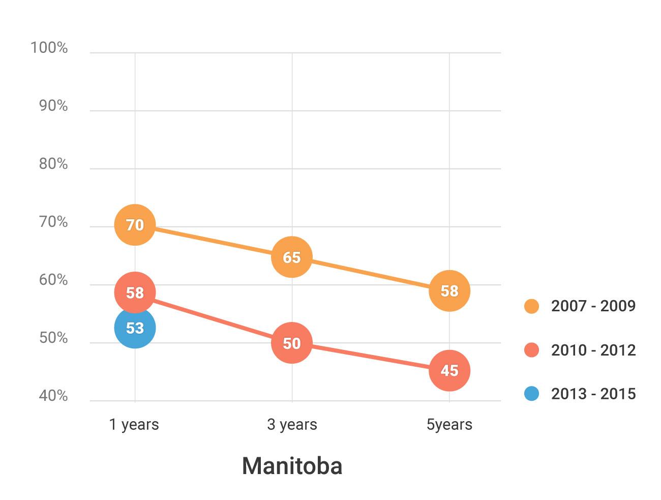 Fig. 4 Refugee retention in Manitoba by landing cohort